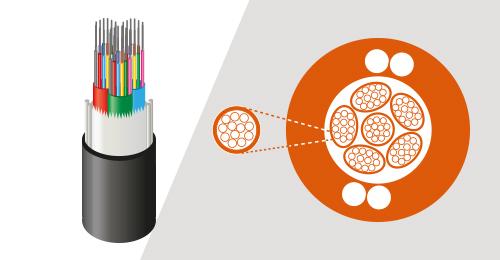 Câble micromodule